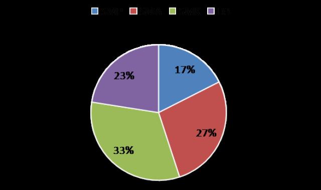 Diagram lingkaran atau diagram pie berikut ini adalah diagram lingkaran dari data data pendidikan terakhir karyawan yang ditampilkan pada tabel di atas ccuart Images