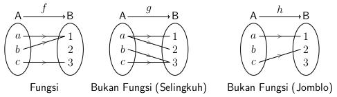 Konsep dasar pemetaan pengertian sifat dan jenis fungsi menyatakan fungsi ccuart Images