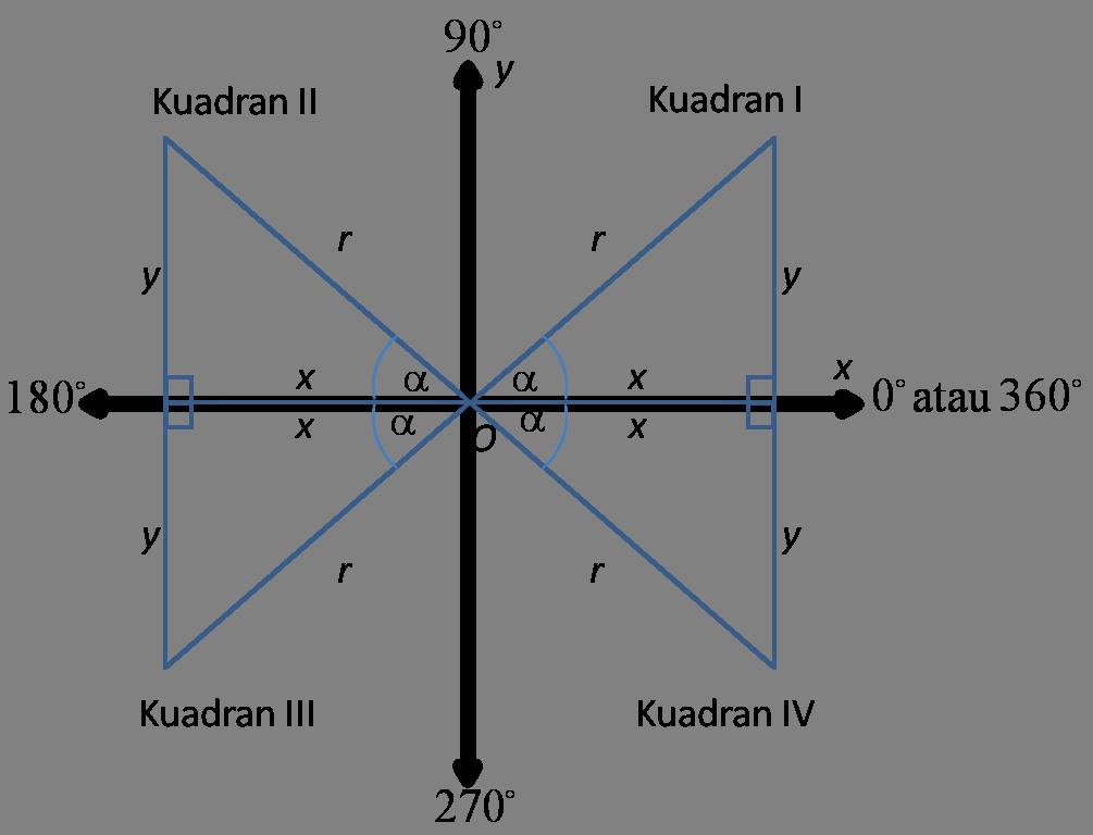 Nilai fungsi trigonometri di berbagai kuadran ccuart Choice Image